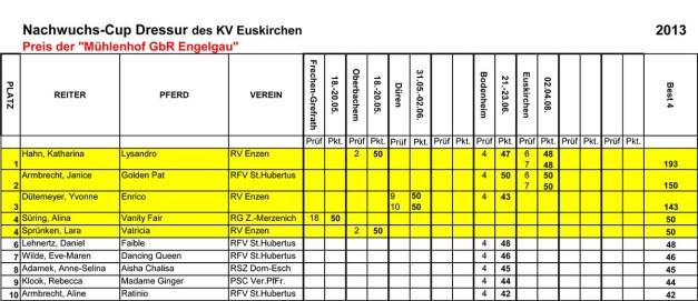 0109 Nachwuchscup Dressur